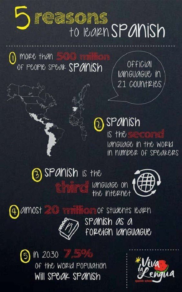 Why learn Spanish? Because of this…