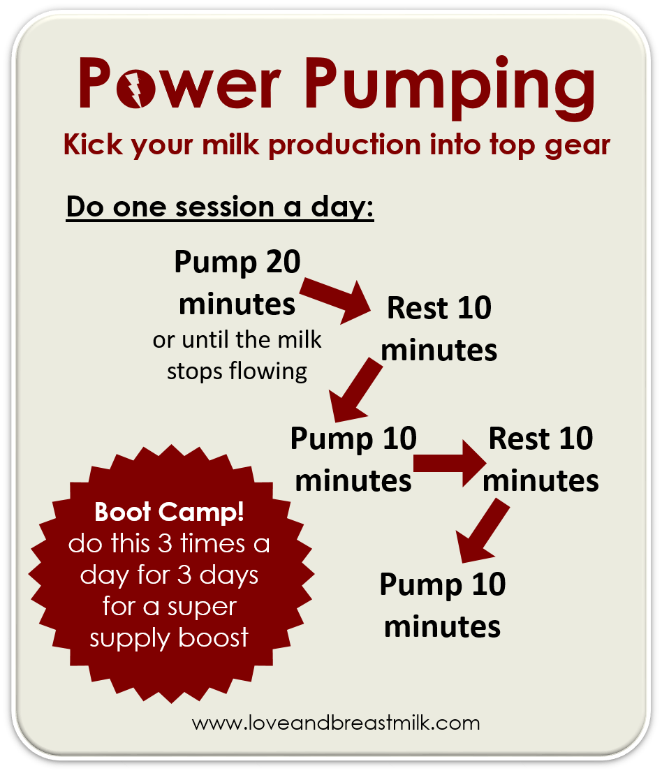 How To Power Pump To Increase Milk Supply