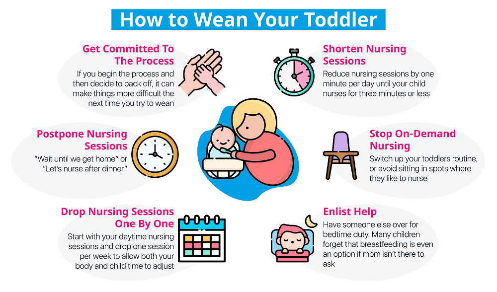 Graphic depicting how to wean a toddler