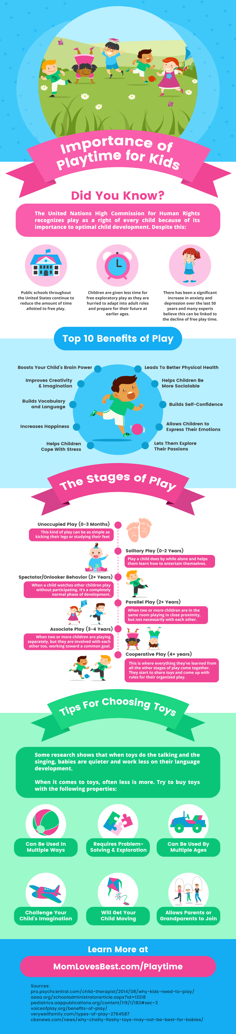 the importance of play for children The most important role that play can have is to help children to be active, make choices and practice actions to mastery they should have experience with a wide variety of content (art, music, language, science, math, social relations) because each is important for the development of a complex and integrated brain.