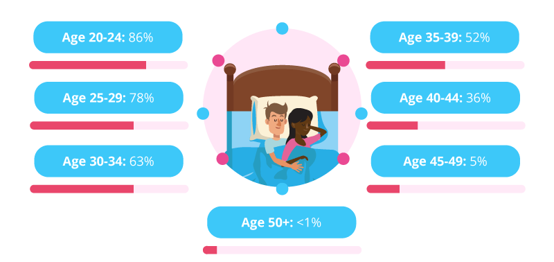 Conception by age infographic