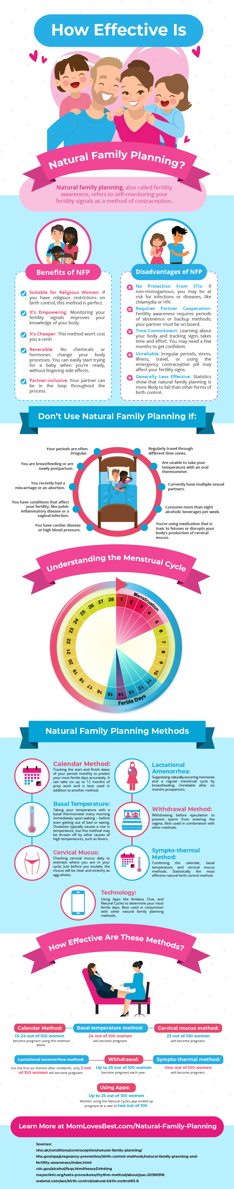 Natural Family Planning Infographic