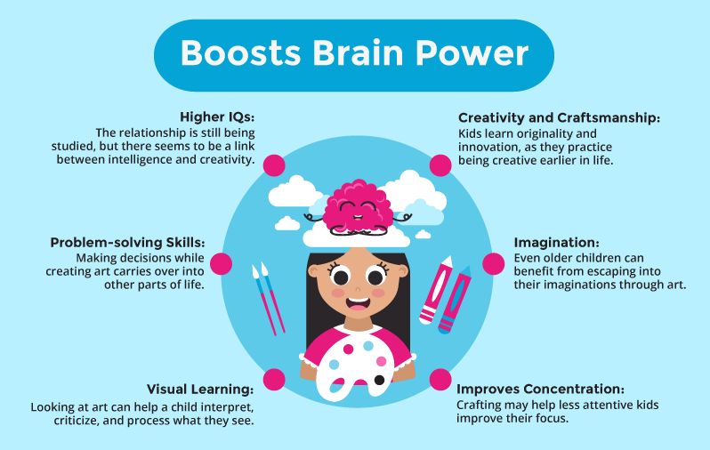 Art Boosts Brain Power for Kids