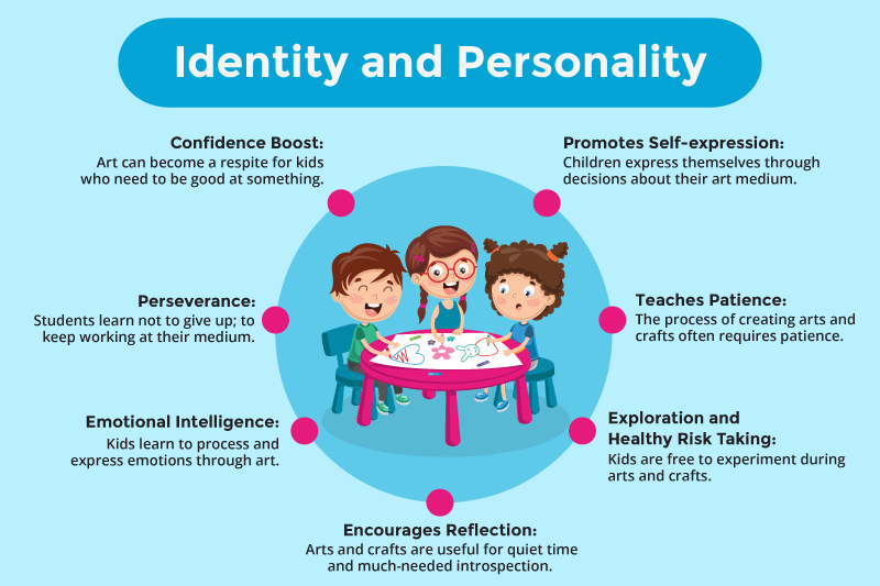 Identity and Personality