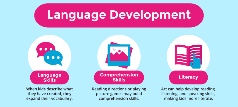 Art Language Development for Kids