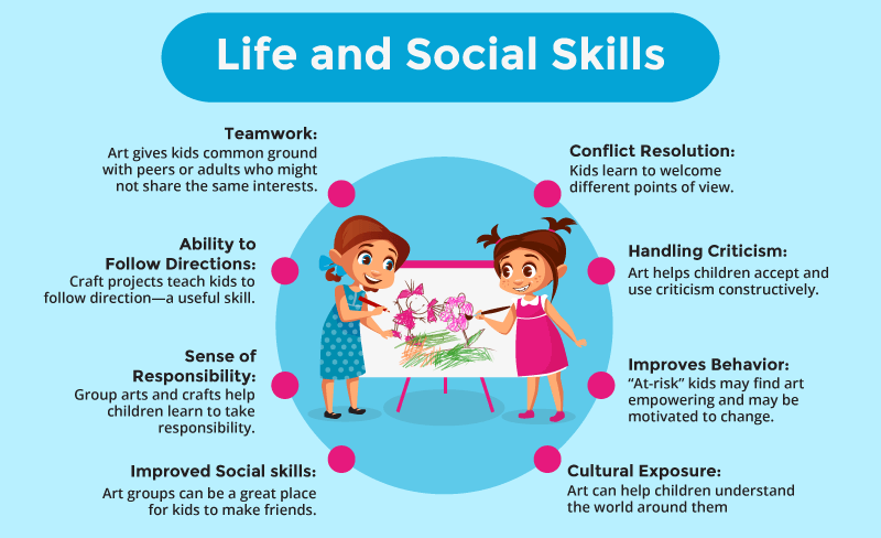 Life and Social Skills from Art for Kids